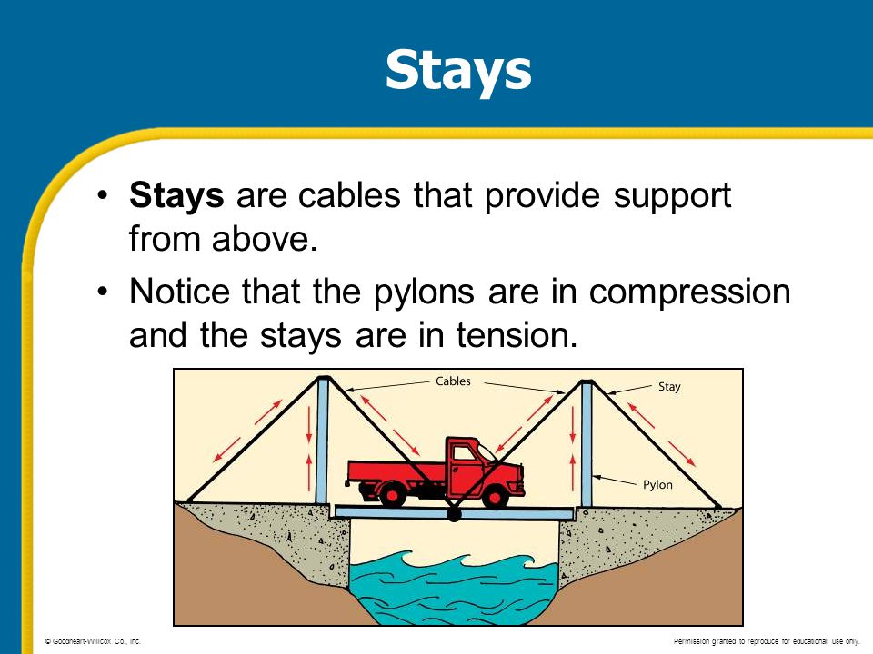 Stays Stays are cables that provide support from above.