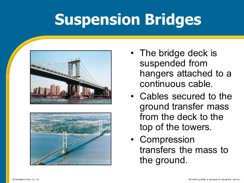 Suspension Bridges The bridge deck is suspended from hangers attached to a continuous cable.