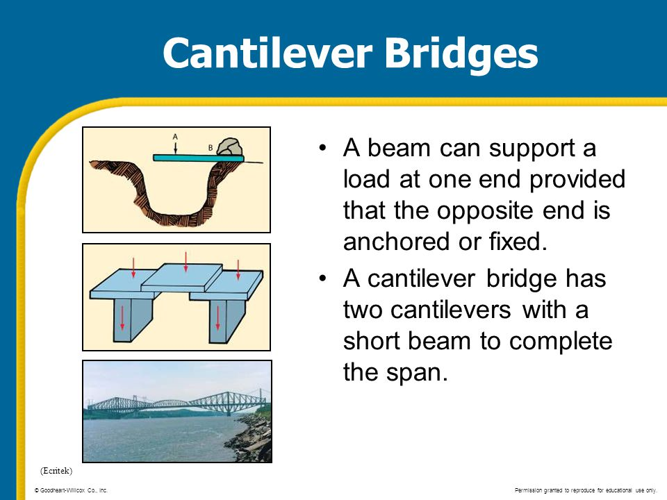 Cantilever Bridges A beam can support a load at one end provided that the opposite end is anchored or fixed.