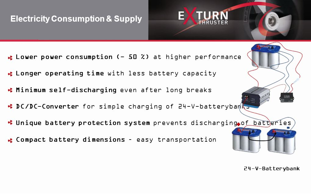Electricity Consumption & Supply