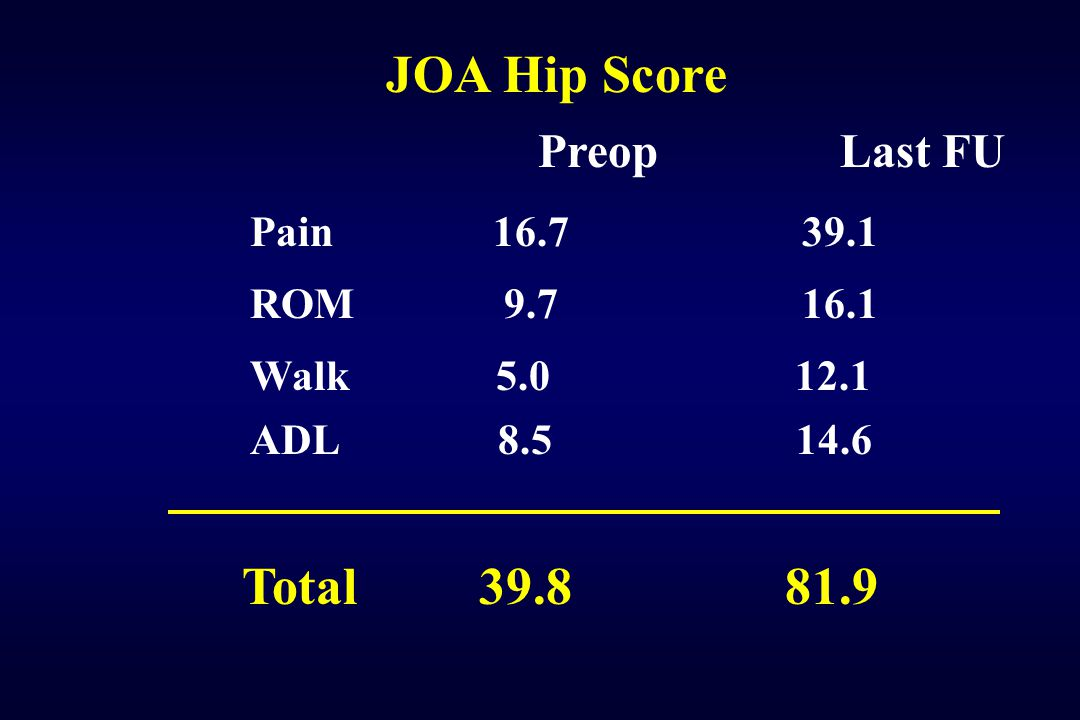JOA Hip Score Total 39.8 81.9 Preop Last FU Pain 16.7 39.1