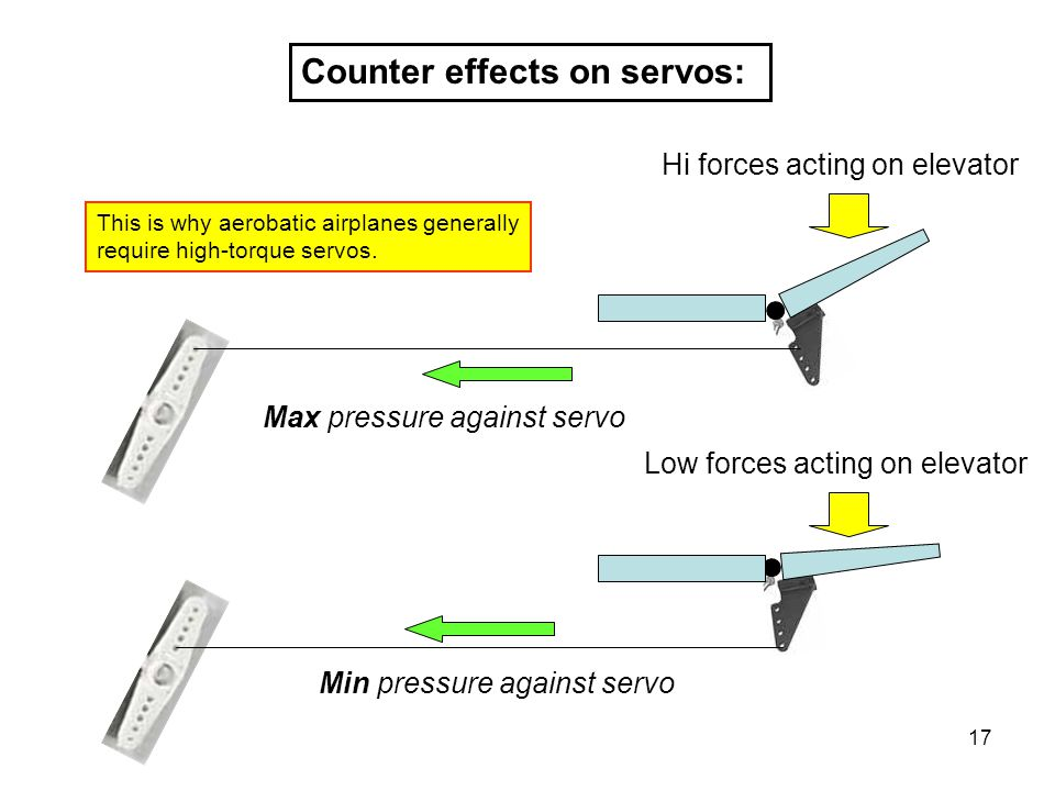 Counter effects on servos: