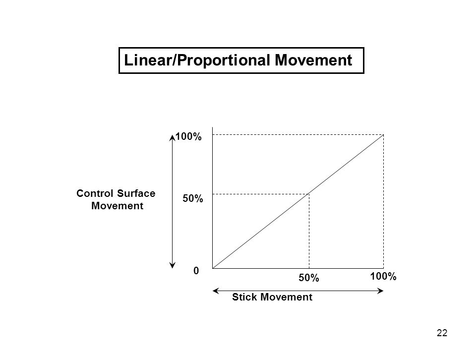 Control Surface Movement