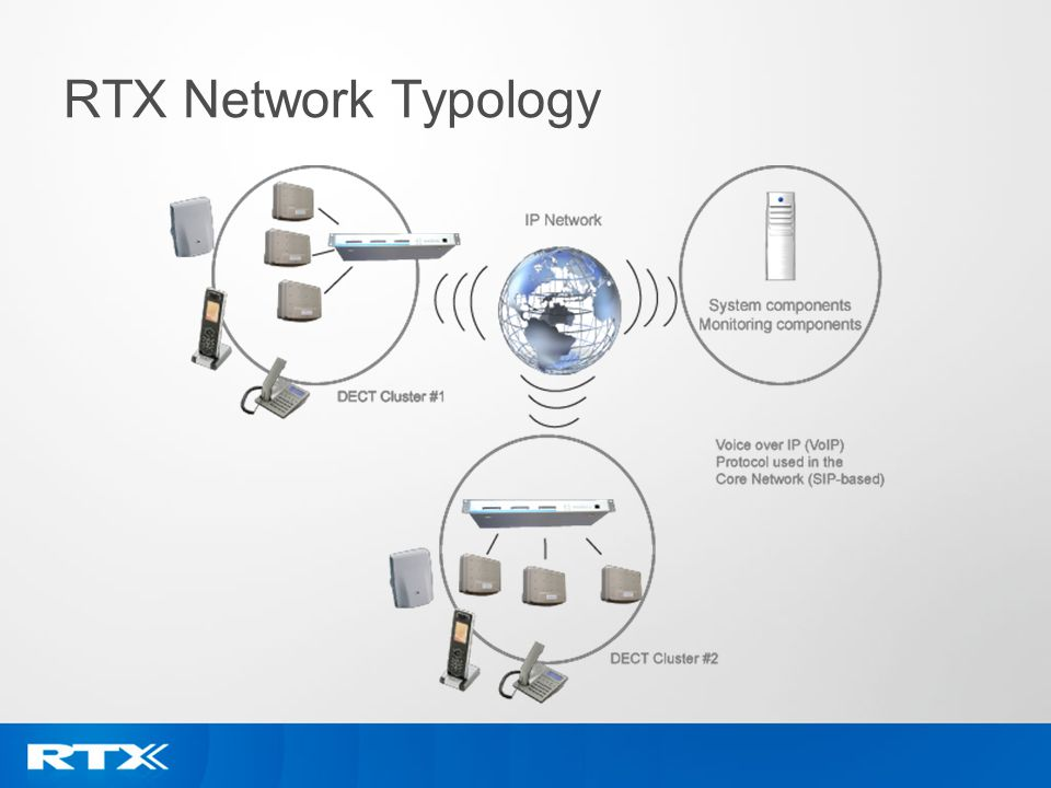 RTX Network Typology