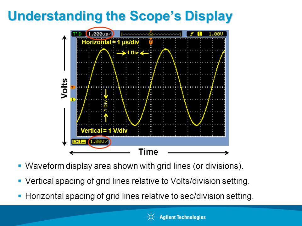 Understanding the Scope's Display