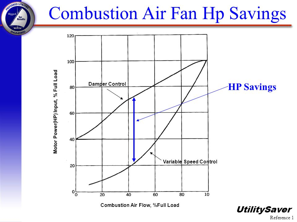 Combustion Air Fan Hp Savings