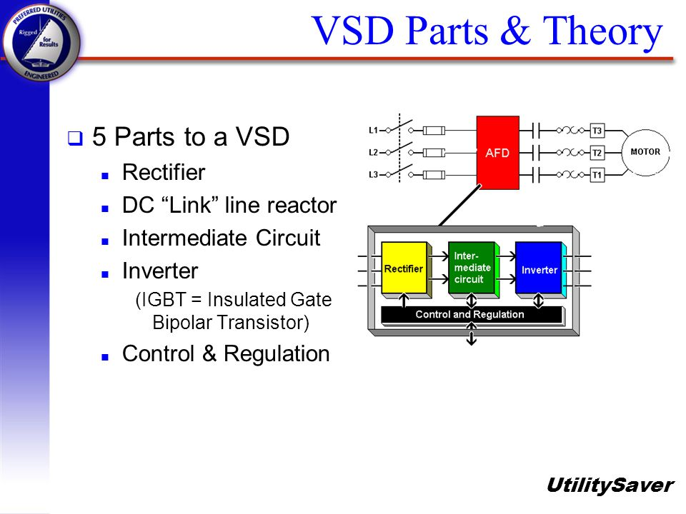 VSD Parts & Theory 5 Parts to a VSD Rectifier DC Link line reactor