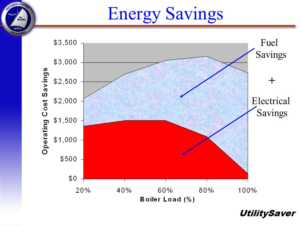 Energy Savings Fuel Savings + Electrical Savings