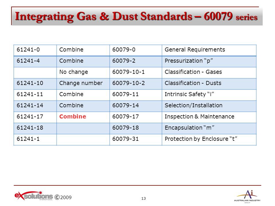 Integrating Gas & Dust Standards – 60079 series