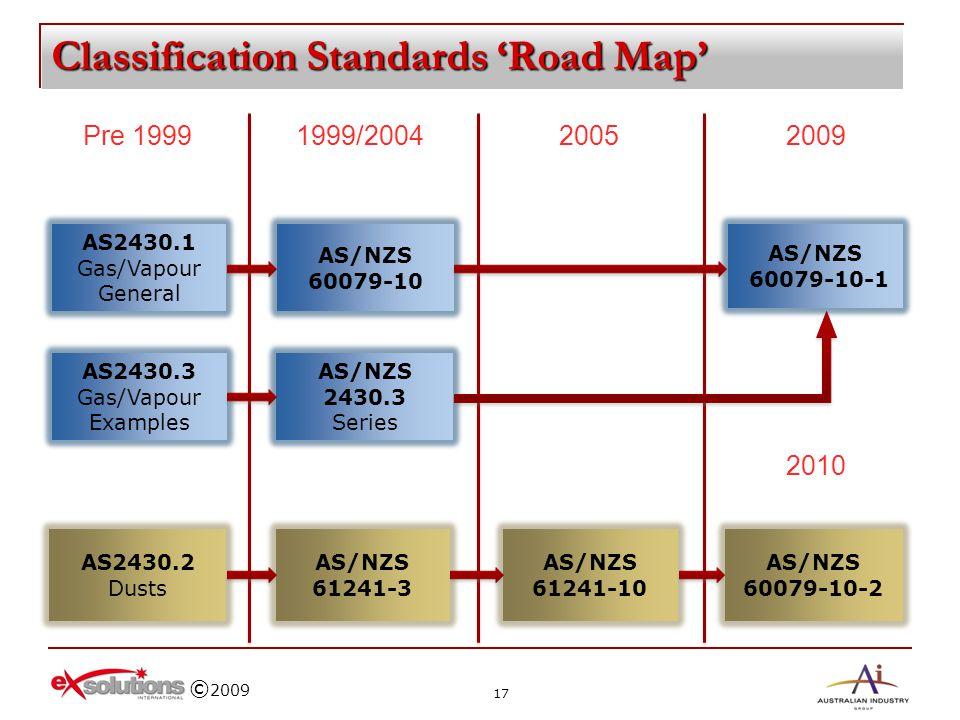 Classification Standards 'Road Map'