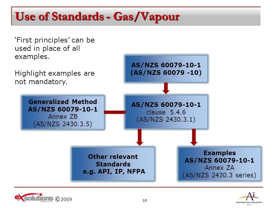 Use of Standards - Gas/Vapour