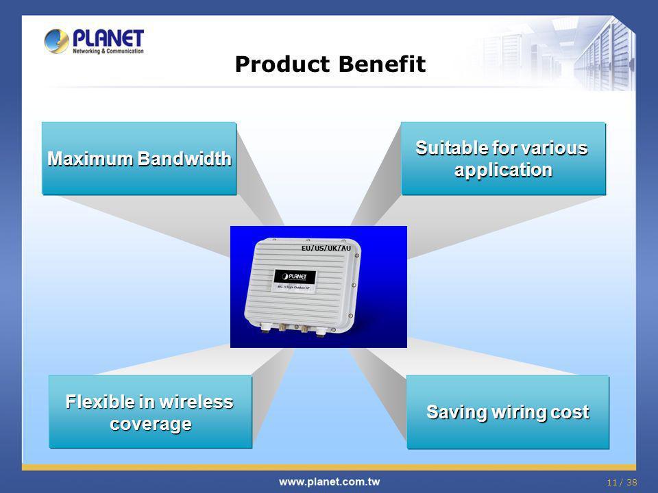 Product Benefit Suitable for various Maximum Bandwidth application