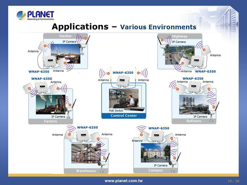 Applications – Various Environments