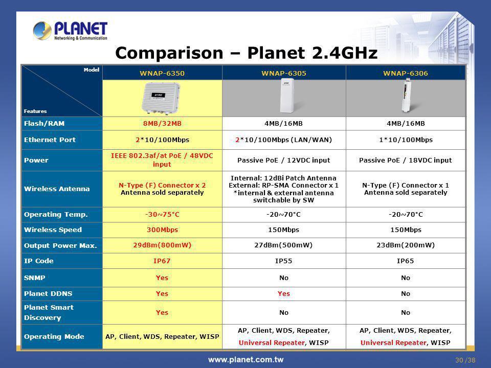 Comparison – Planet 2.4GHz