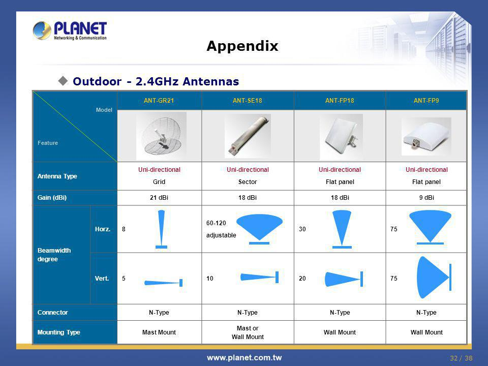 Appendix Outdoor - 2.4GHz Antennas ANT-GR21 ANT-SE18 ANT-FP18 ANT-FP9