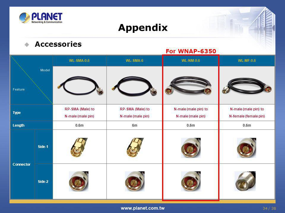 Appendix Accessories For WNAP-6350 WL-SMA-0.6 WL-SMA-6 WL-NM-0.6