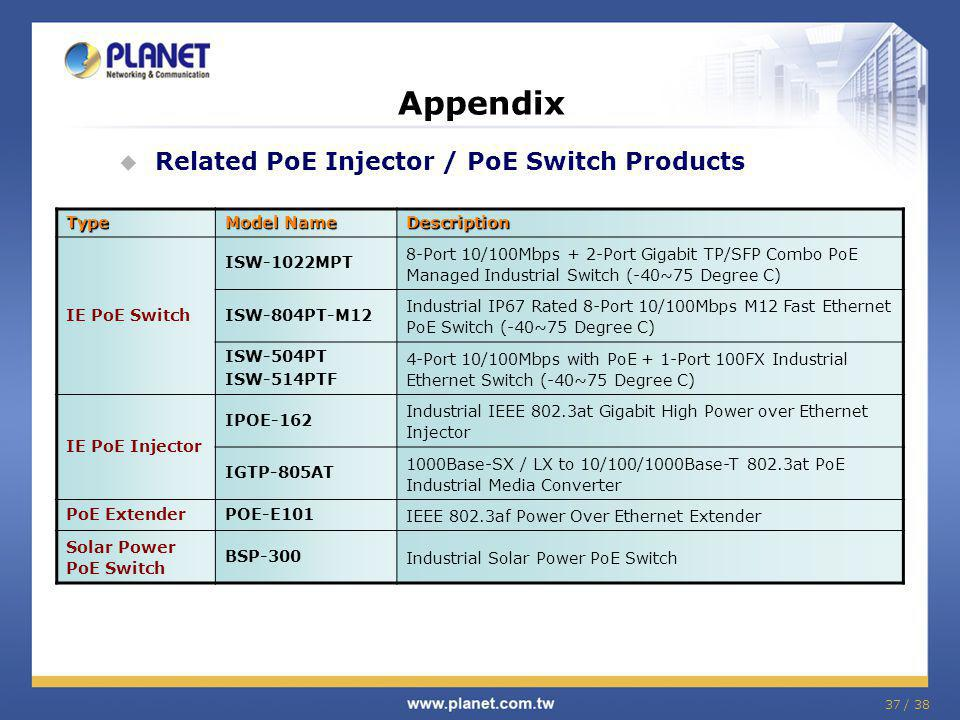 Appendix Related PoE Injector / PoE Switch Products Type Model Name