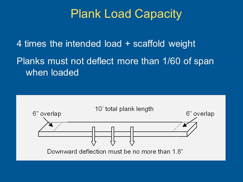 Plank Load Capacity 4 times the intended load + scaffold weight