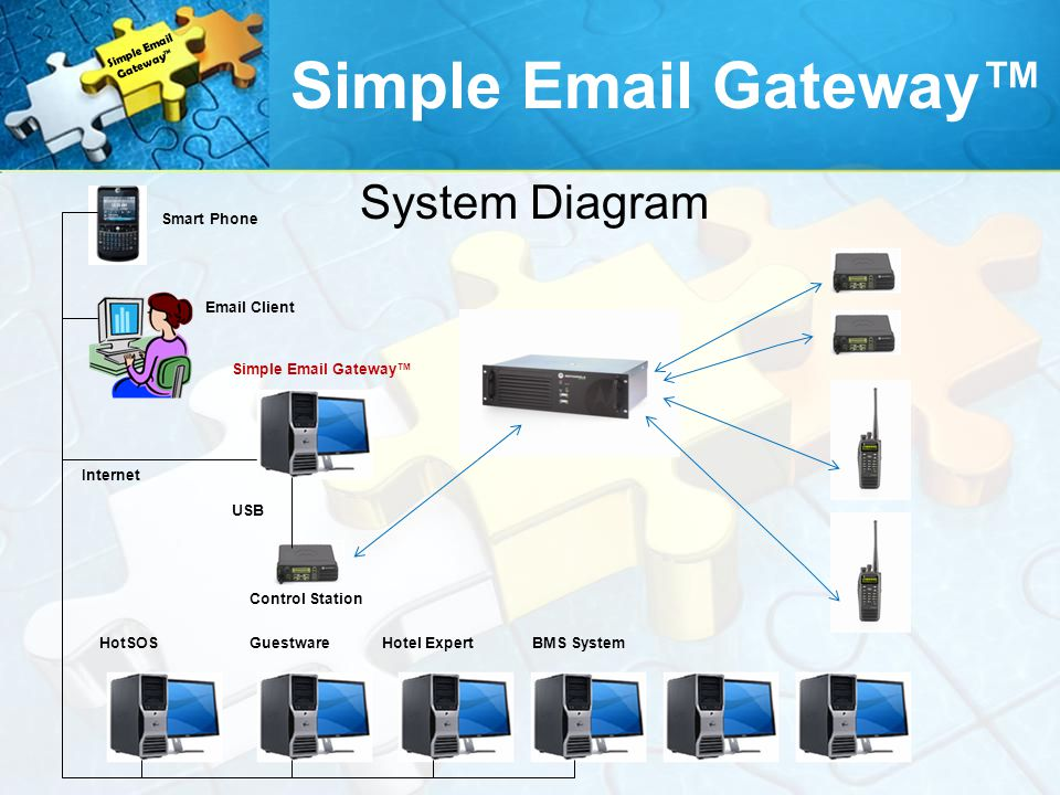 Simple Email Gateway™ System Diagram Smart Phone Email Client