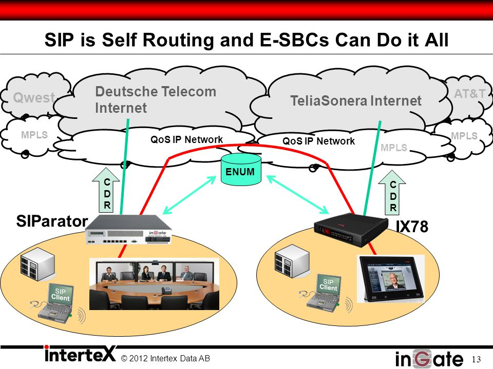 SIP is Self Routing and E-SBCs Can Do it All