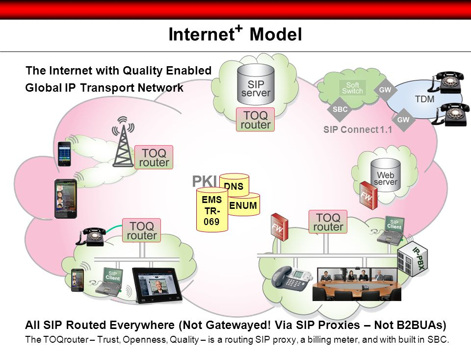 Internet+ Model PKI The Internet with Quality Enabled