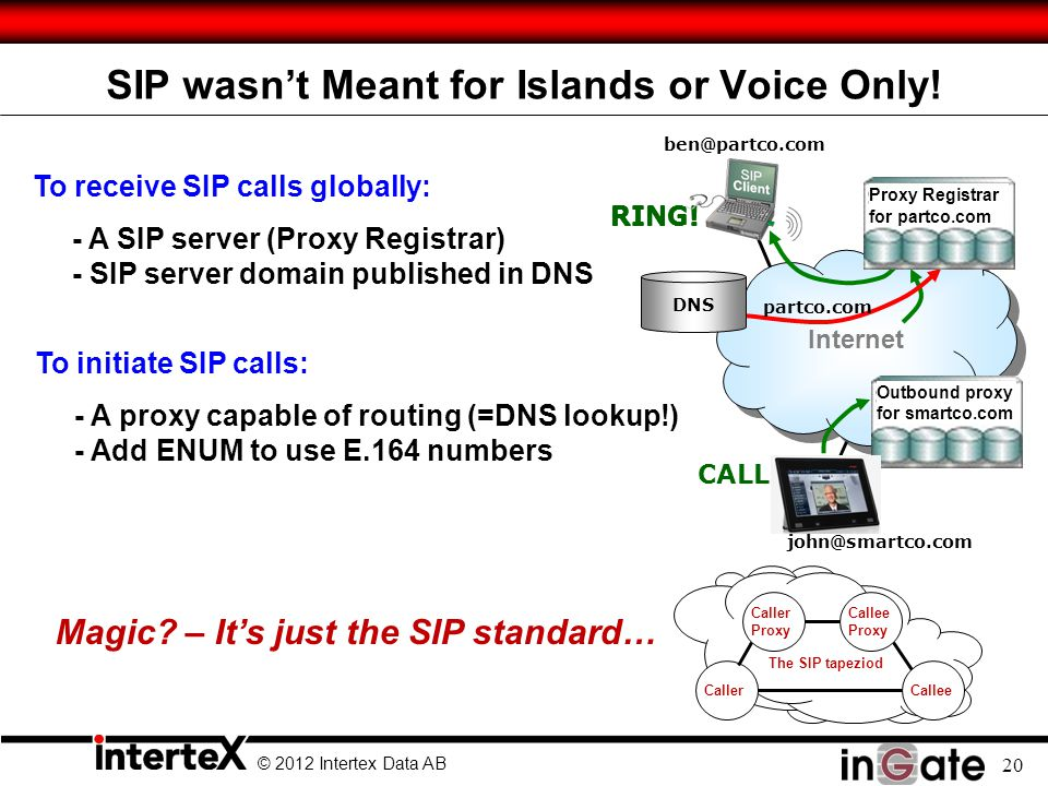 SIP wasn't Meant for Islands or Voice Only!