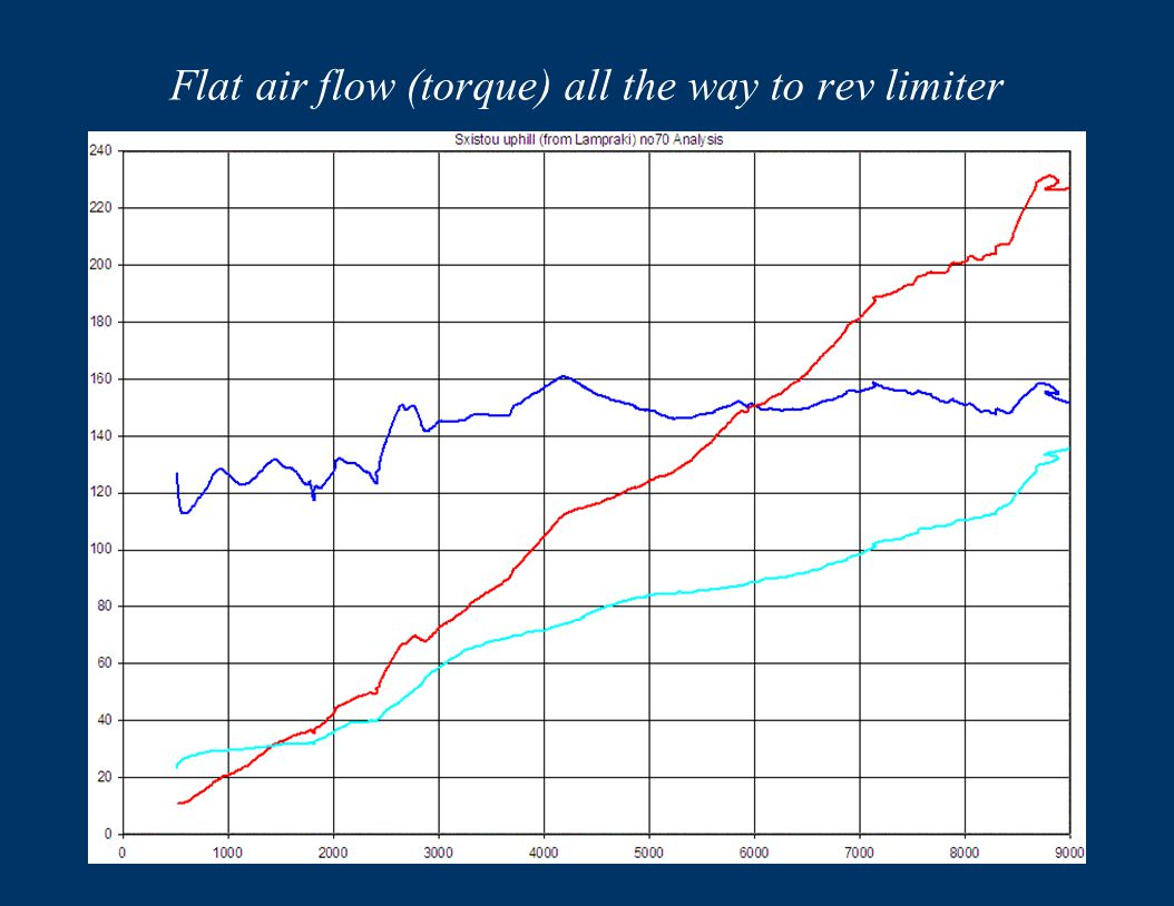 Flat air flow (torque) all the way to rev limiter