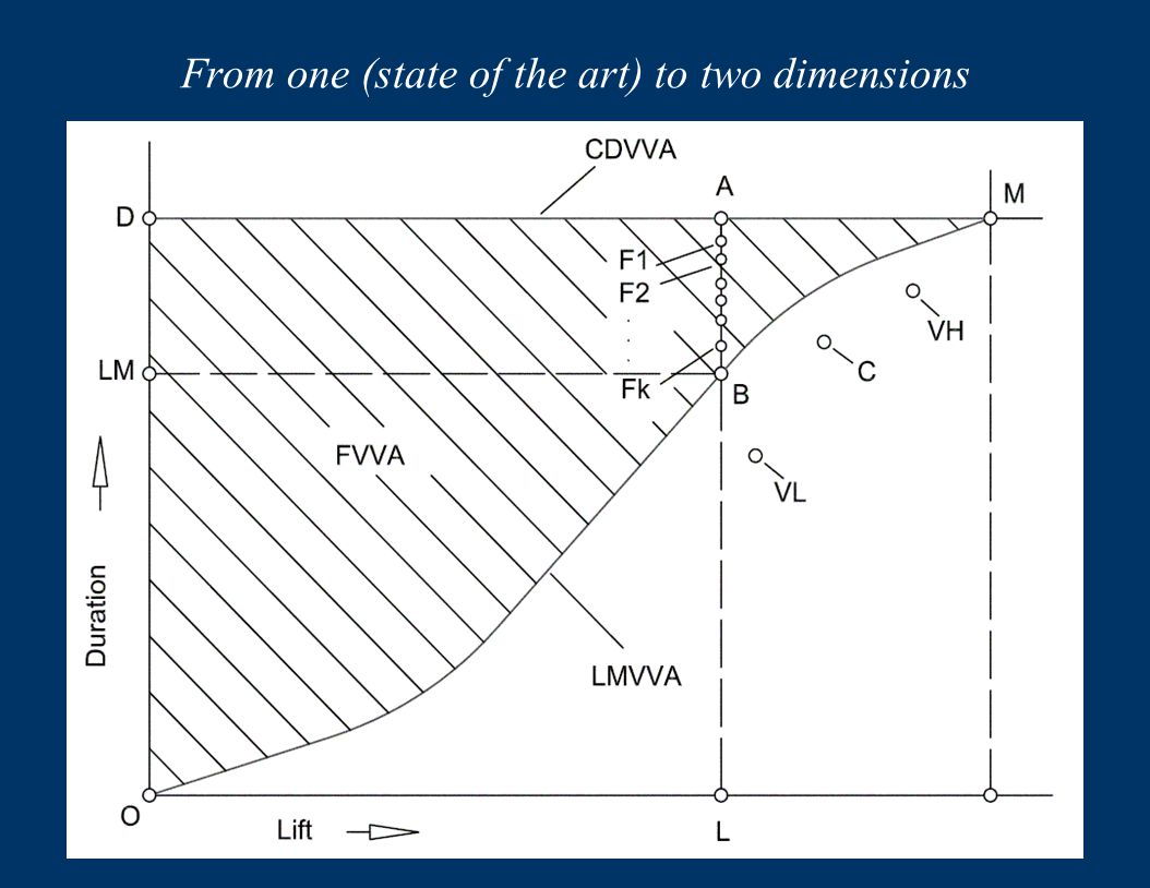 From one (state of the art) to two dimensions