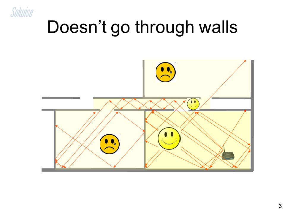 Doesn't go through walls