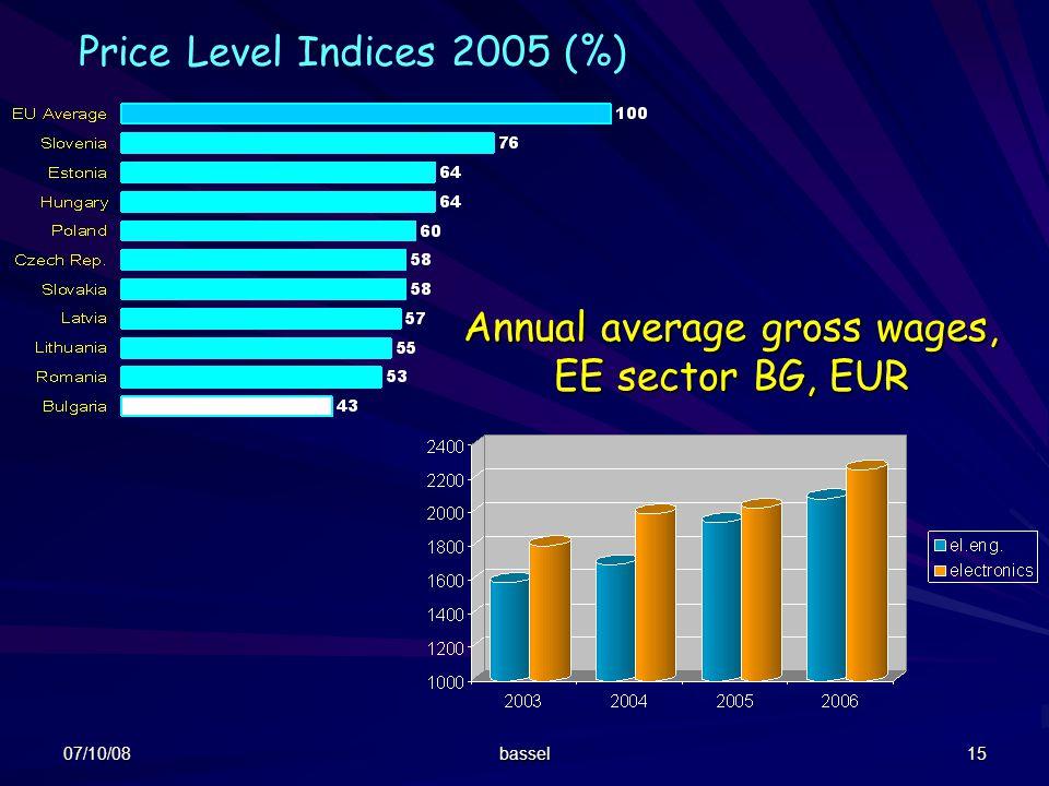 Price Level Indices 2005 (%)