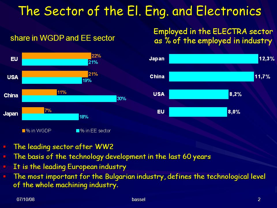 The Sector of the El. Eng. and Electronics
