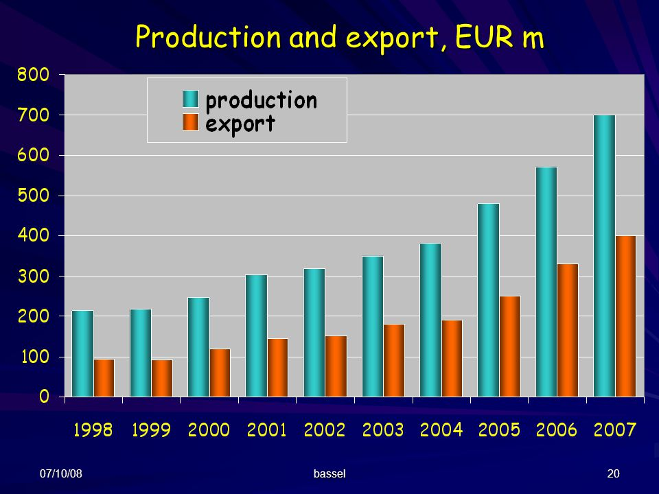 Production and export, EUR m