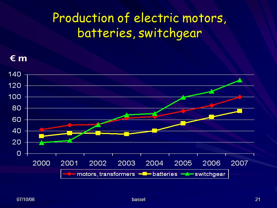 Production of electric motors, batteries, switchgear