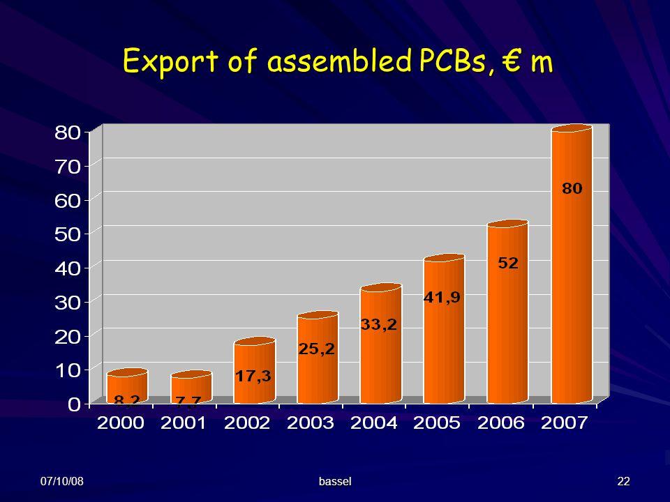 Export of assembled PCBs, € m