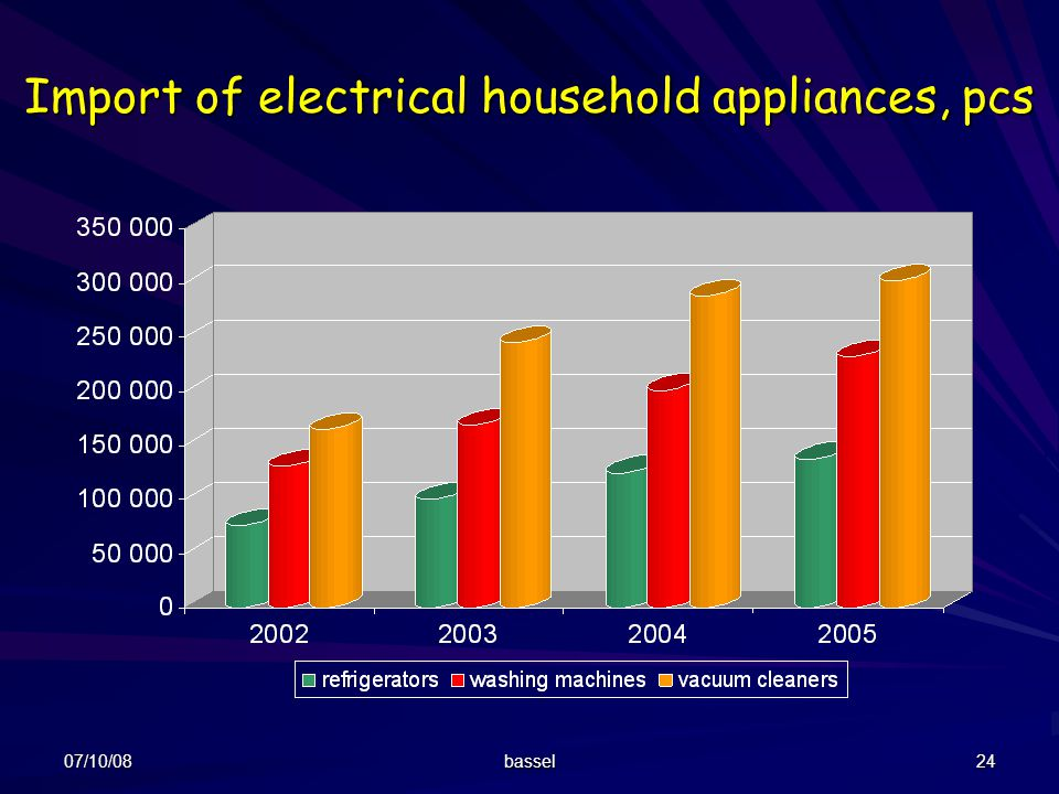 Import of electrical household appliances, pcs