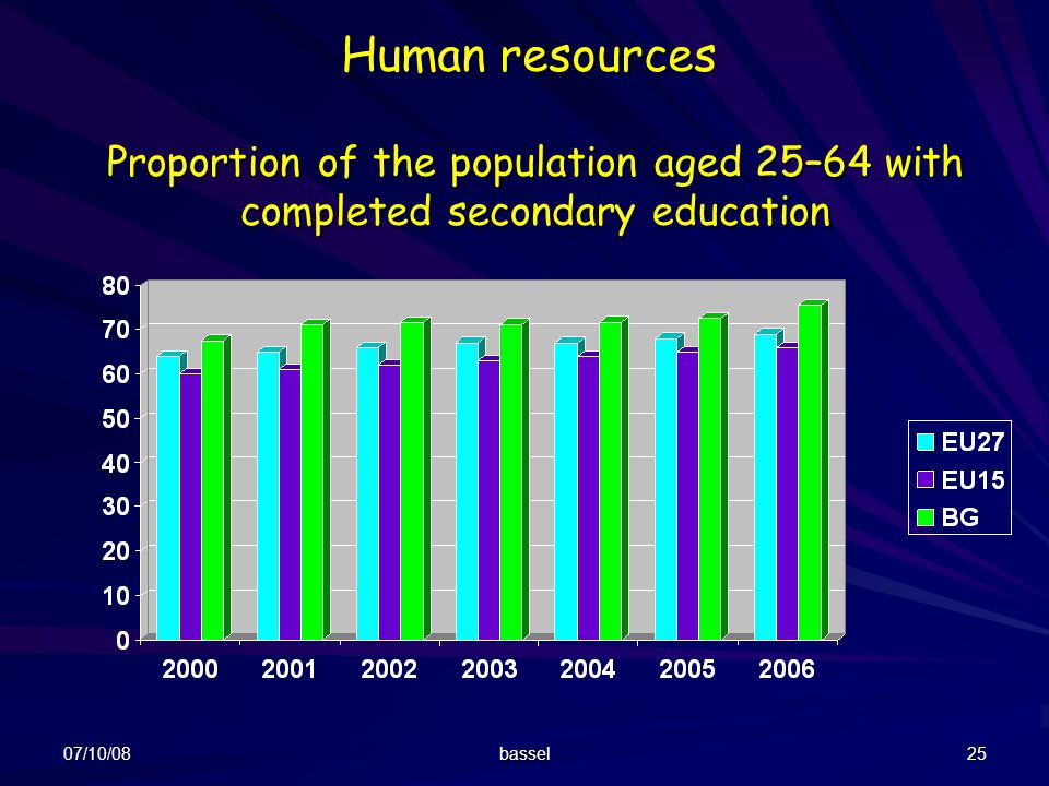Human resources Proportion of the population aged 25–64 with completed secondary education. 07/10/08.