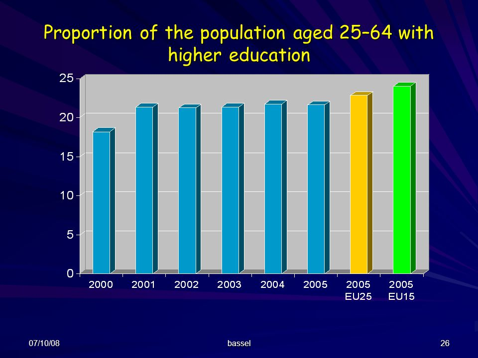 Proportion of the population aged 25–64 with higher education