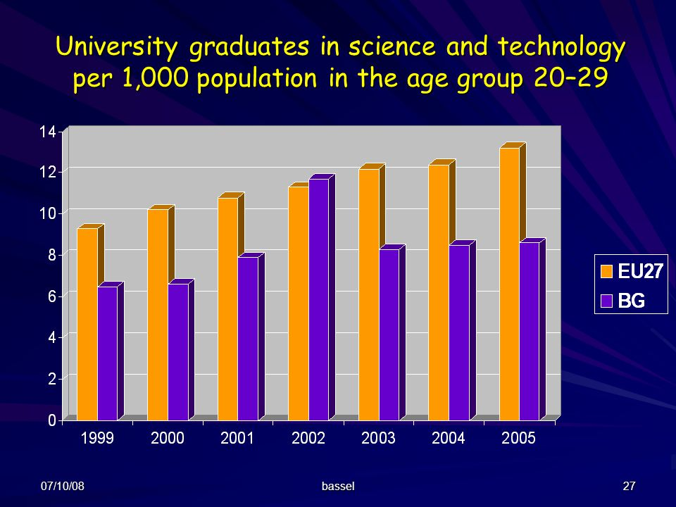 University graduates in science and technology per 1,000 population in the age group 20–29