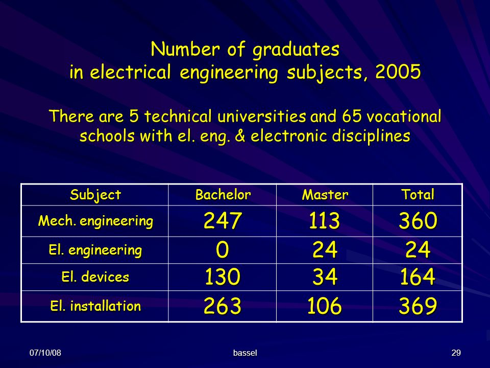 Number of graduates in electrical engineering subjects, 2005 There are 5 technical universities and 65 vocational schools with el. eng. & electronic disciplines