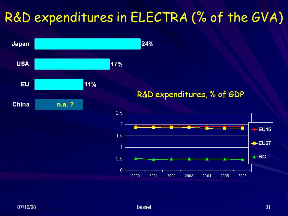 R&D expenditures in ELECTRA (% of the GVA)