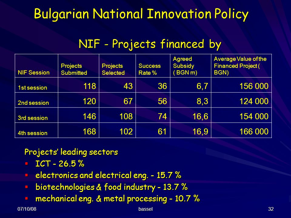 NIF - Projects financed by