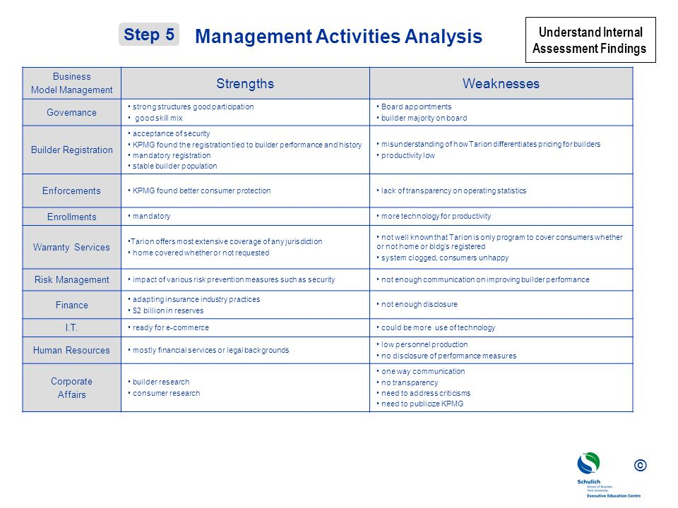 Management Activities Analysis