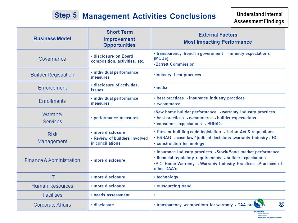 Management Activities Conclusions