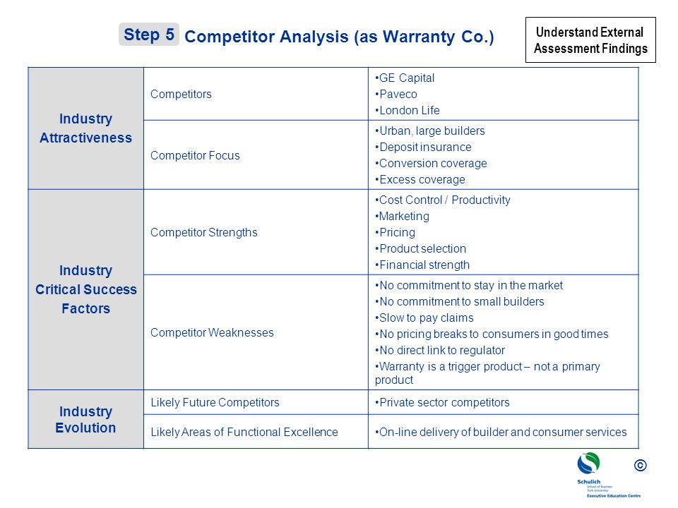 Competitor Analysis (as Warranty Co.)