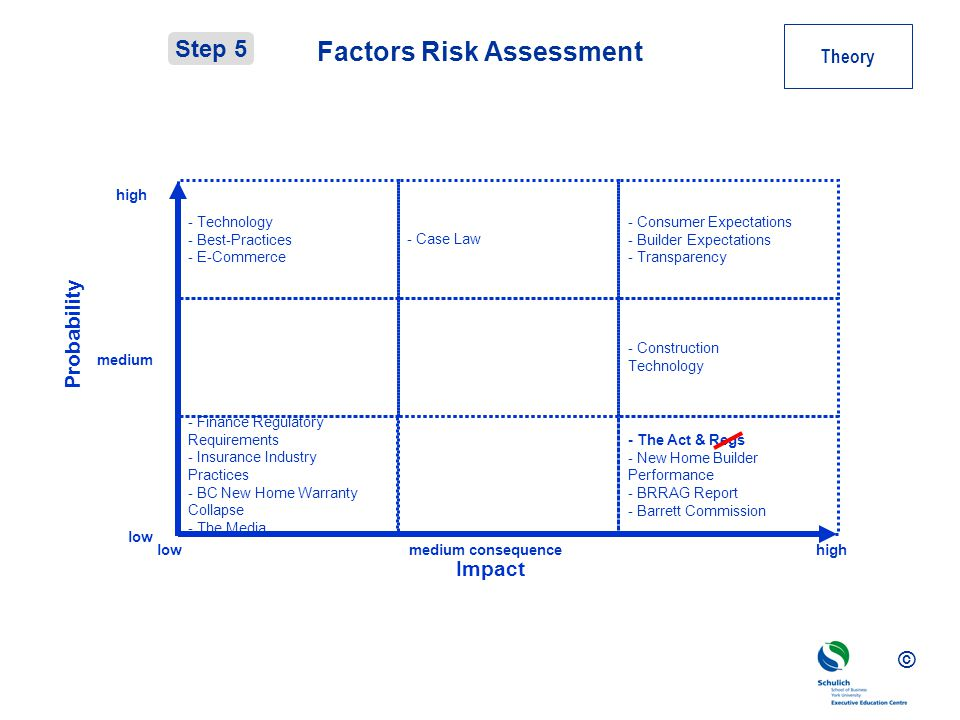Factors Risk Assessment