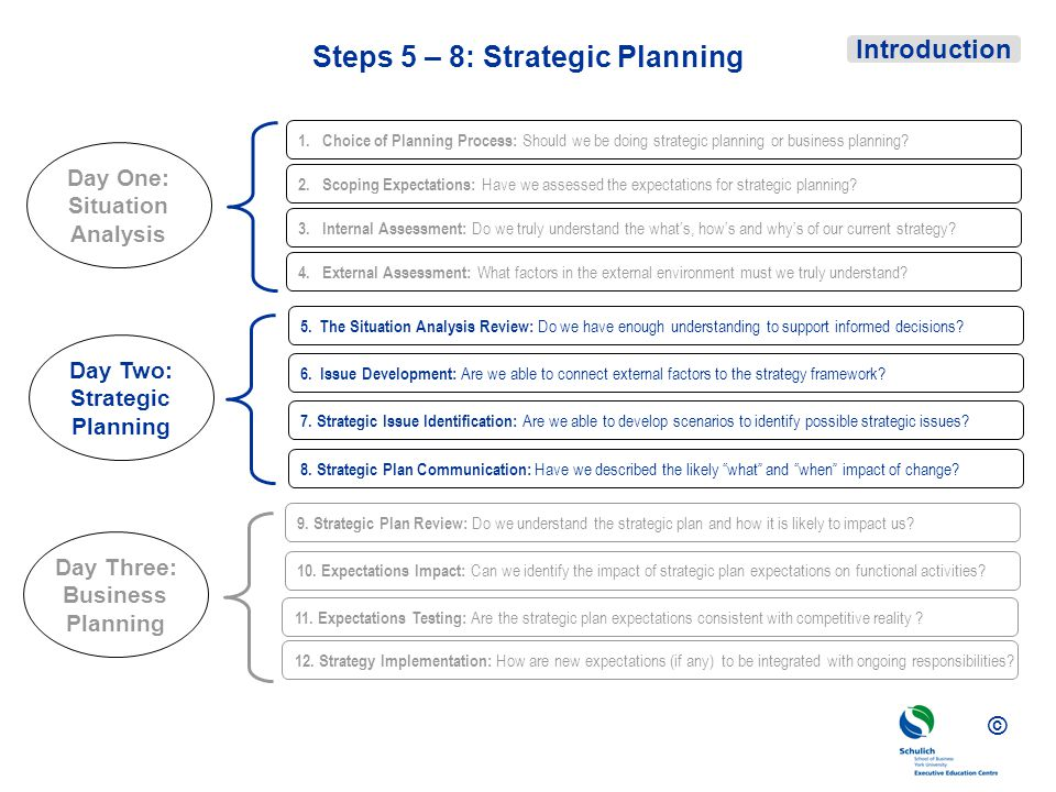 Steps 5 – 8: Strategic Planning