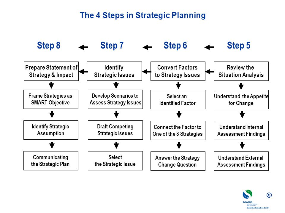 The 4 Steps in Strategic Planning