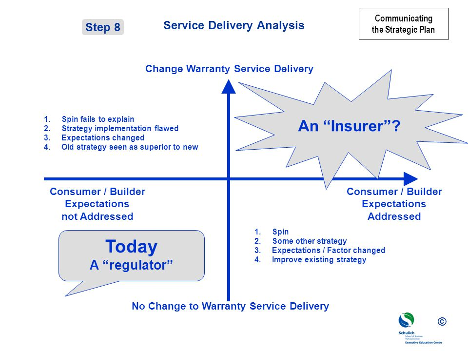 Service Delivery Analysis