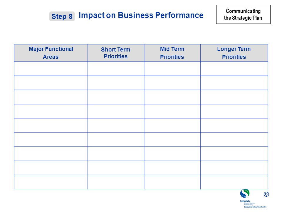 Impact on Business Performance
