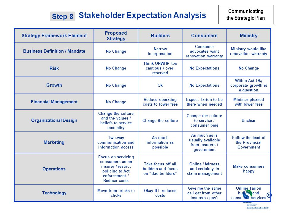 Stakeholder Expectation Analysis